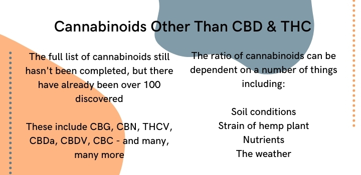 Other cannabinoids