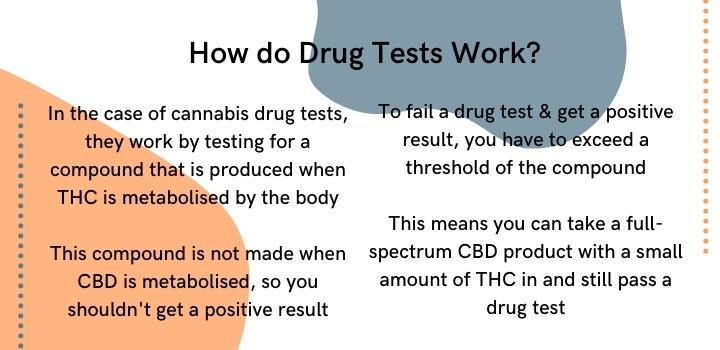 How do cannabis drug tests work