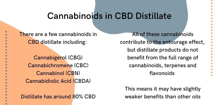 Cannabinoids in CBD distillate