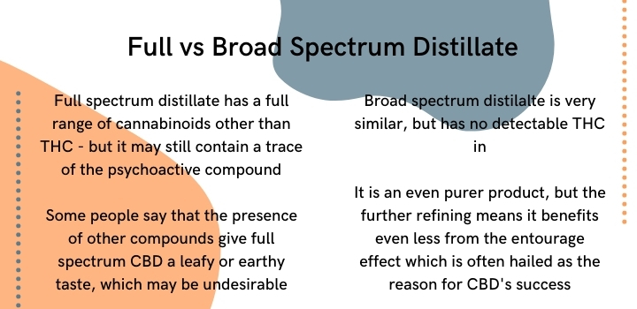 Full vs Broad Spectrum CBD Distillate