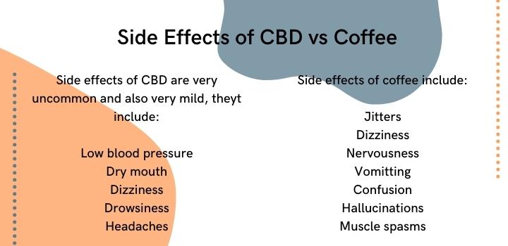 CBD vs Coffee