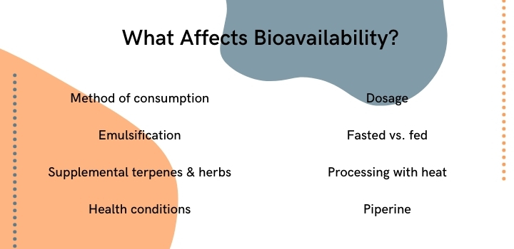 what affects CBD bioavailability