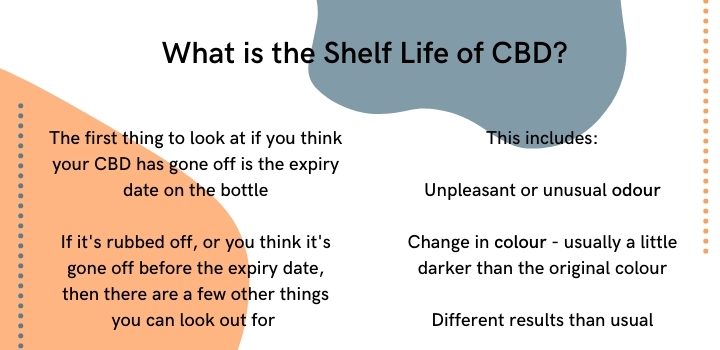 What is the shelf life of CBD