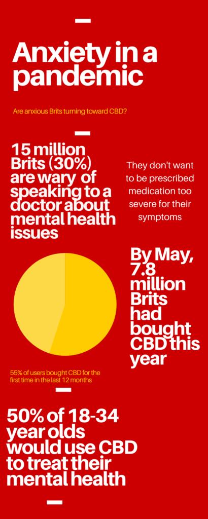 Anxiety Statistics Infographic