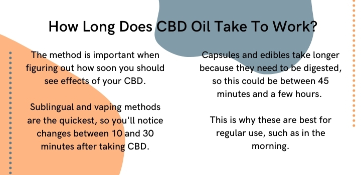 How long does CBD take to work