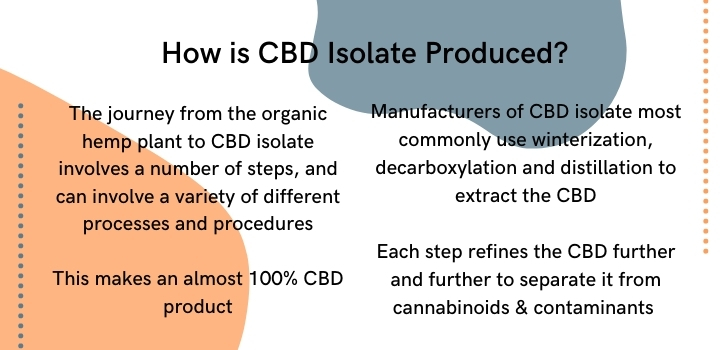 How is CBD isolate produced