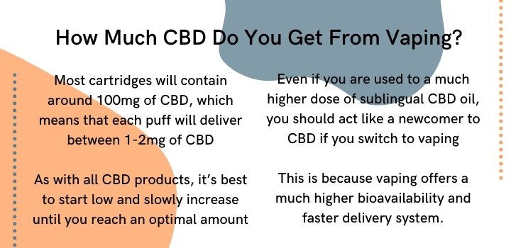 How much CBD do you get from vaping
