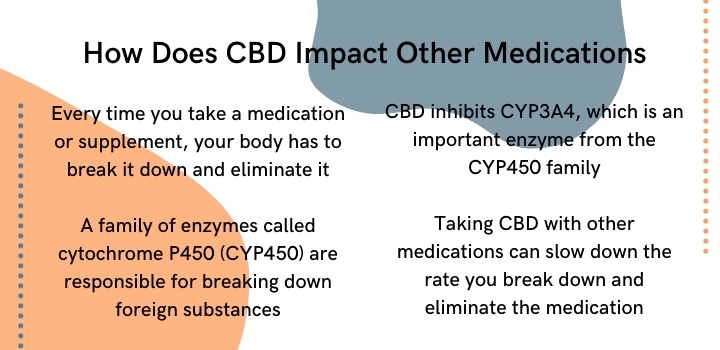 How does CBD impact other medications