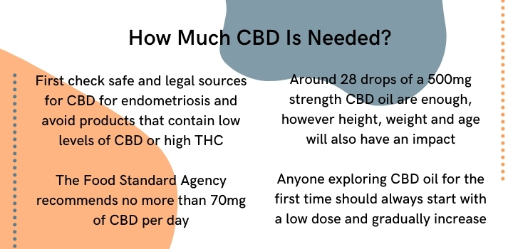 CBD oil for endometriosis dosage