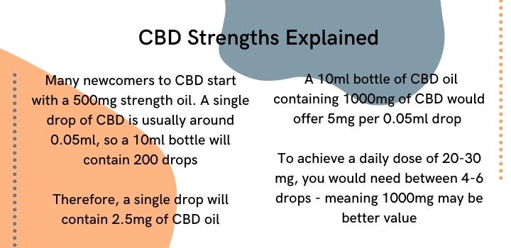 CBD oil strengths explained